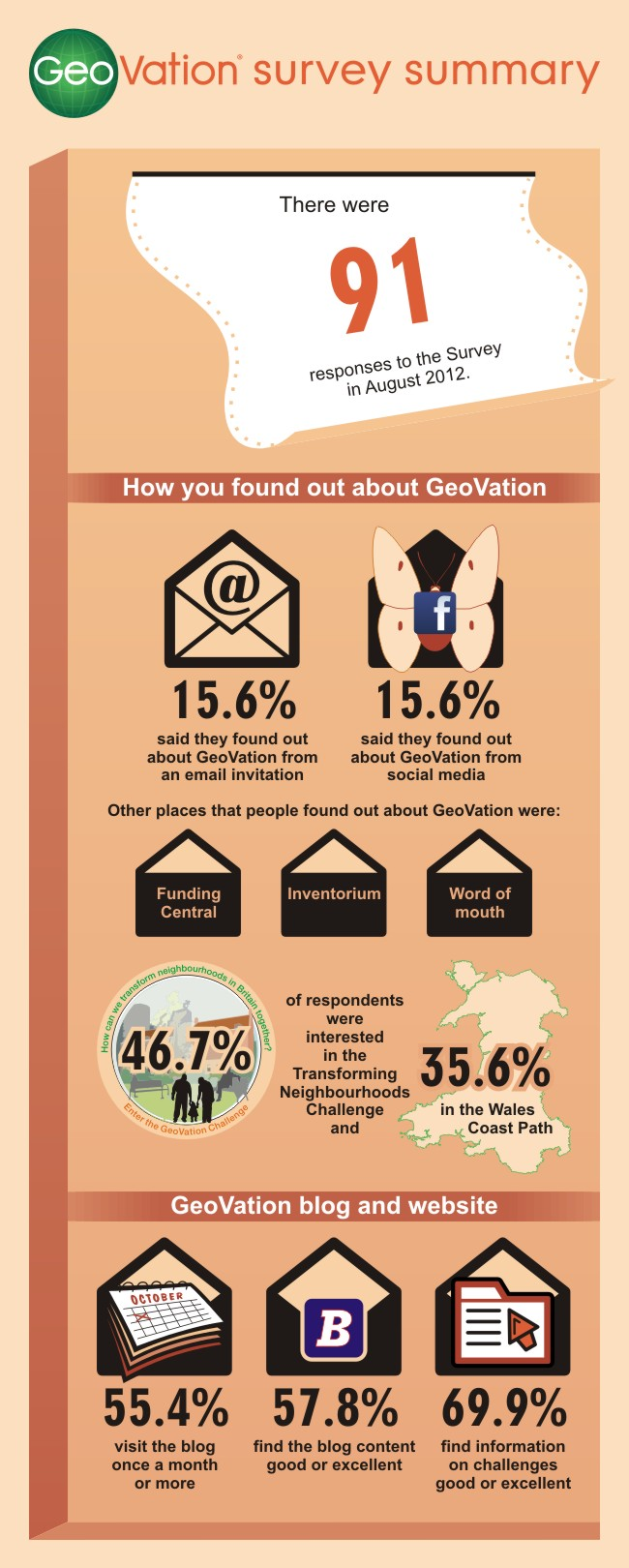 Infographic showing GeoVation Survey results