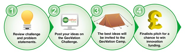 Image showing geovation process steps