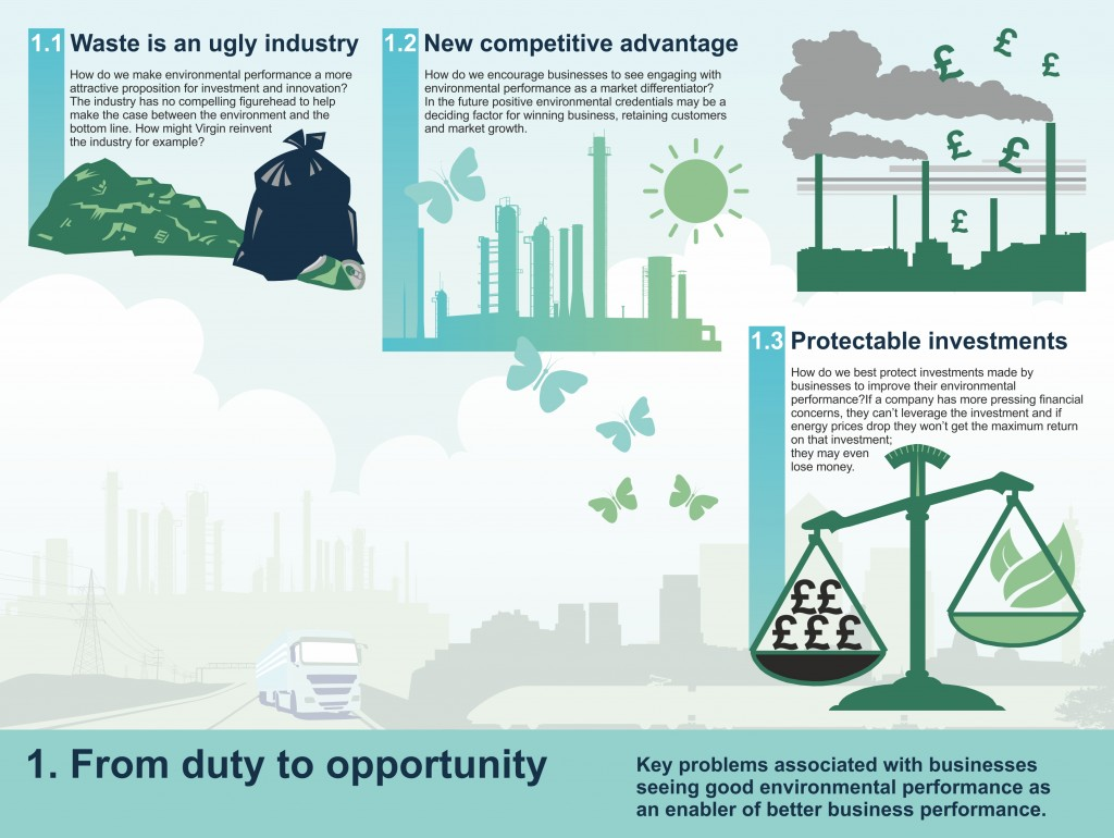 Infographic of Environment Challenge Theme 1