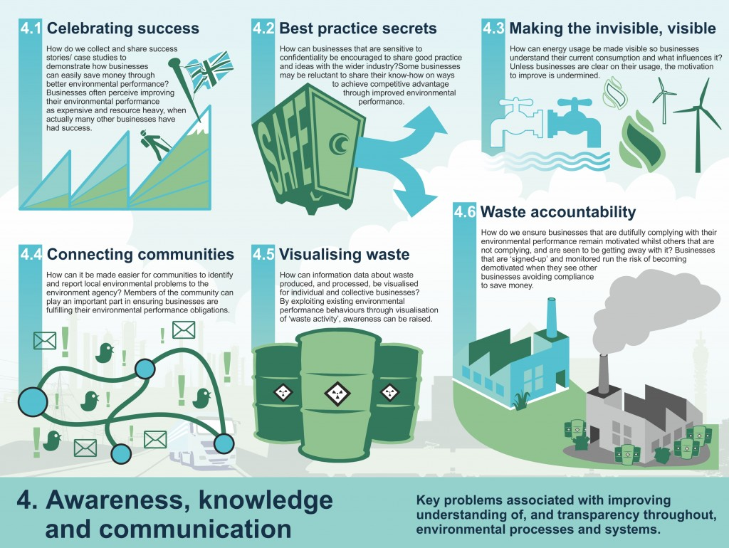 Infographic of Environment Challenge Theme 3