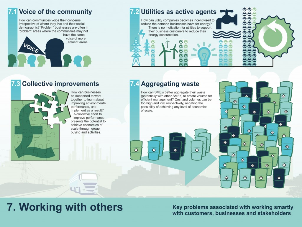 Infographic for Environment Challenge Theme 7