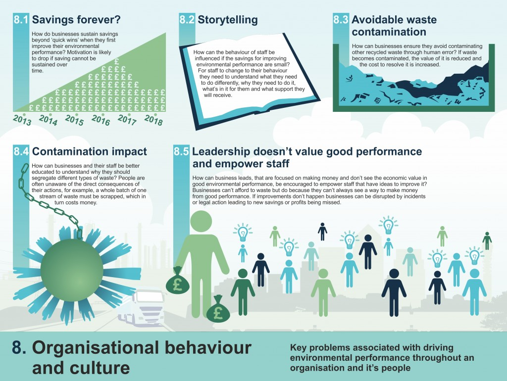 Infographic for Environment Challenge Theme 8